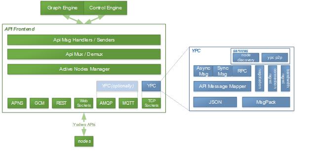 Alt API Diagram