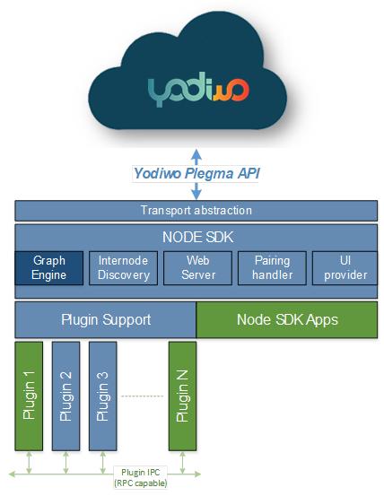 Alt Architecture based on SDK node