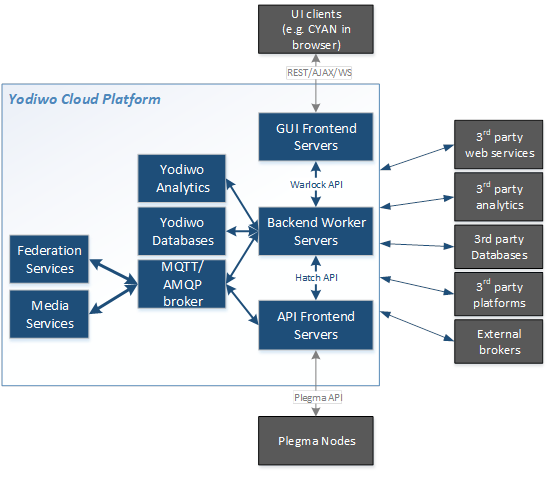 Alt Yodiwo Cloud Platform